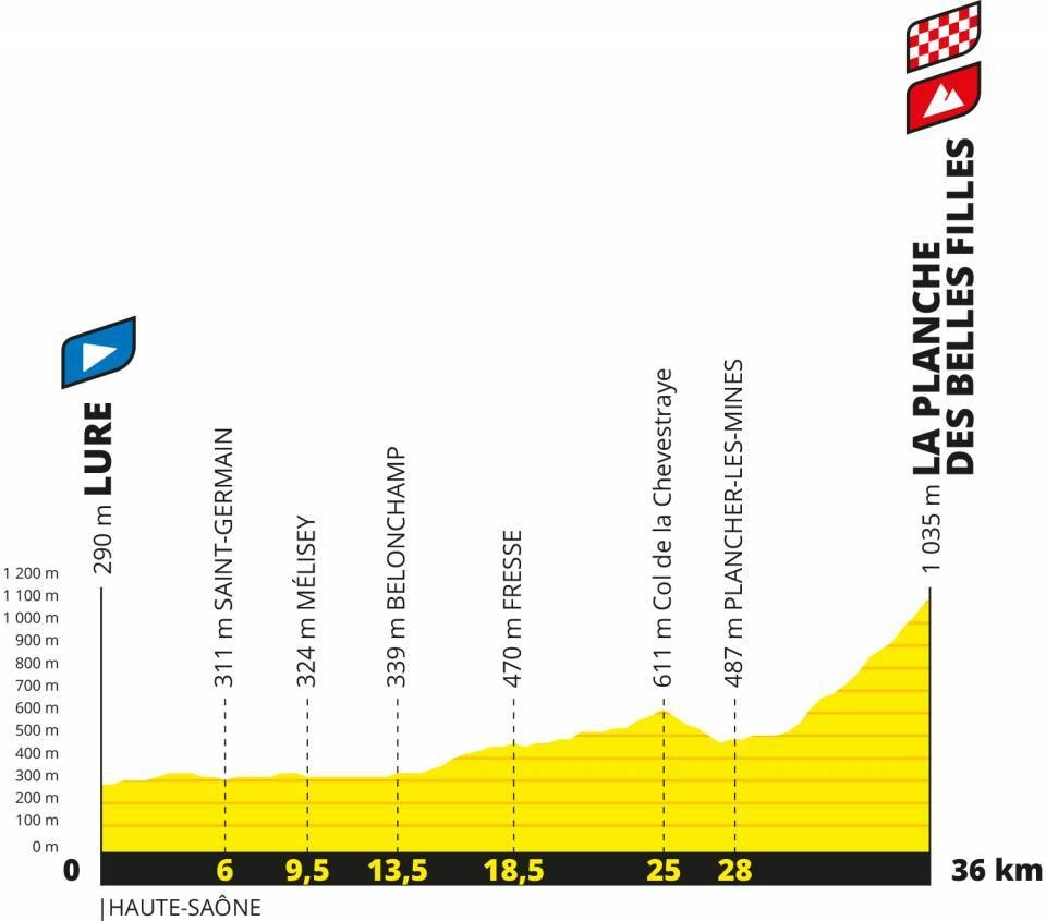 Le profil de l'étape entre Lure et La Planche des Belles Filles. (Doc Tour de France)