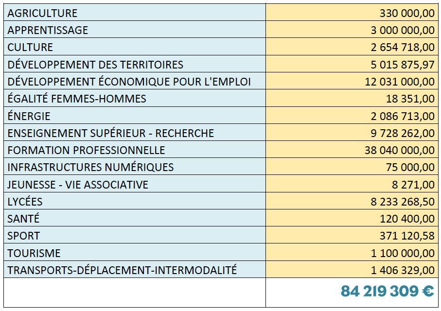 tableau répartition budget Région avril 2020