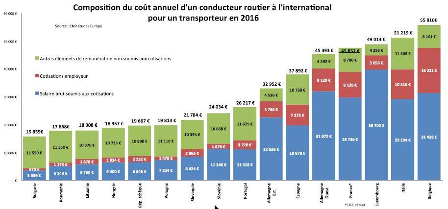 Le coût annuel d'un chauffeur routier varie du simple au triple