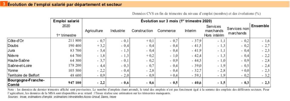 emploi salarié Bourgogne-Franche-Comté