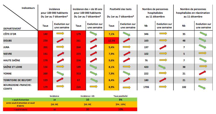 données épidémiologiques de la covid-19 de l'ARS Bourgogne-Franche-Comté, du 11 décembre 2020.