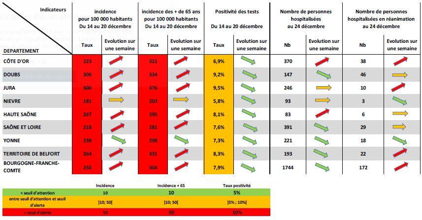 Les indicateurs de l'évolution de l'épidémie en Bourgogne-Franche-Comté au 24 décembre.