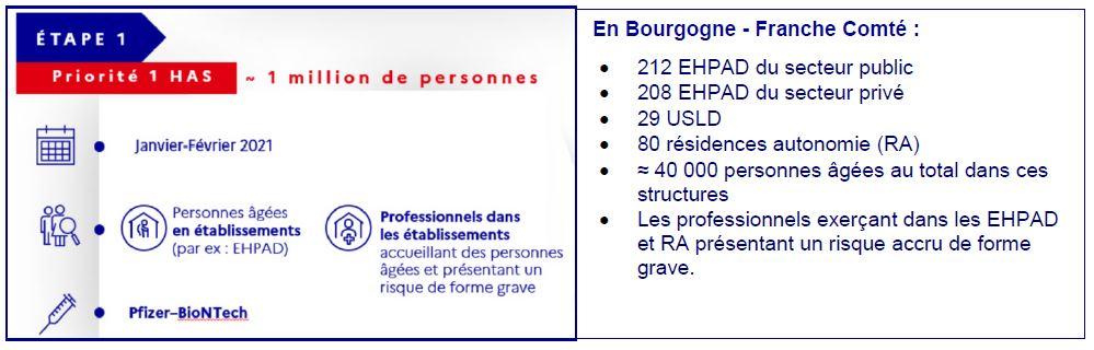 Le déroulement de la phase 1 de la campagne de vaccination en Bourgogne-Franche-Comté (document ARS Bourgogne-Franche-Comté)