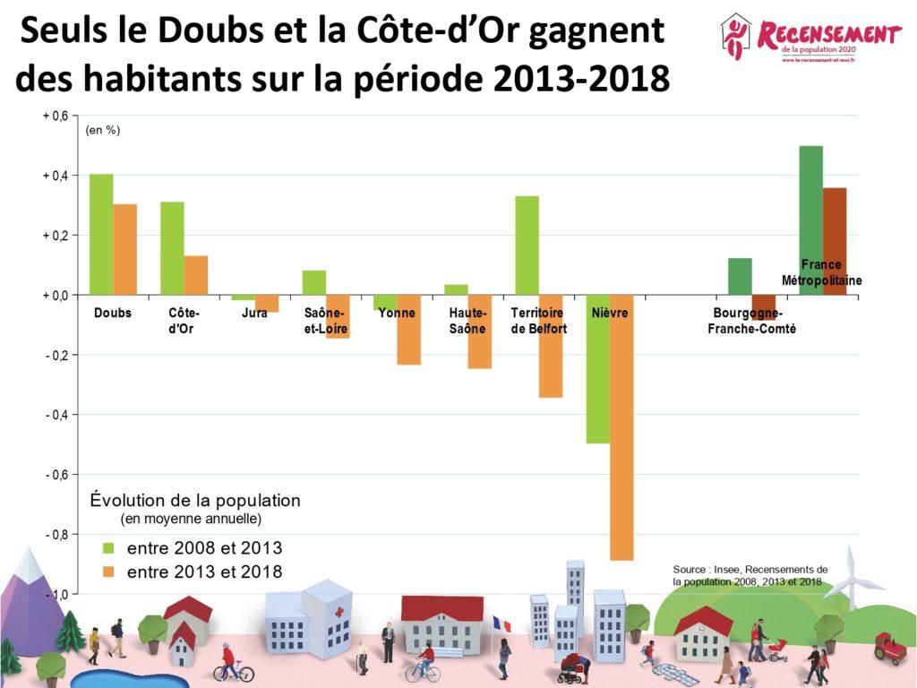 L'évolution de la population par départements en Bourgogne-Franche-Comté.