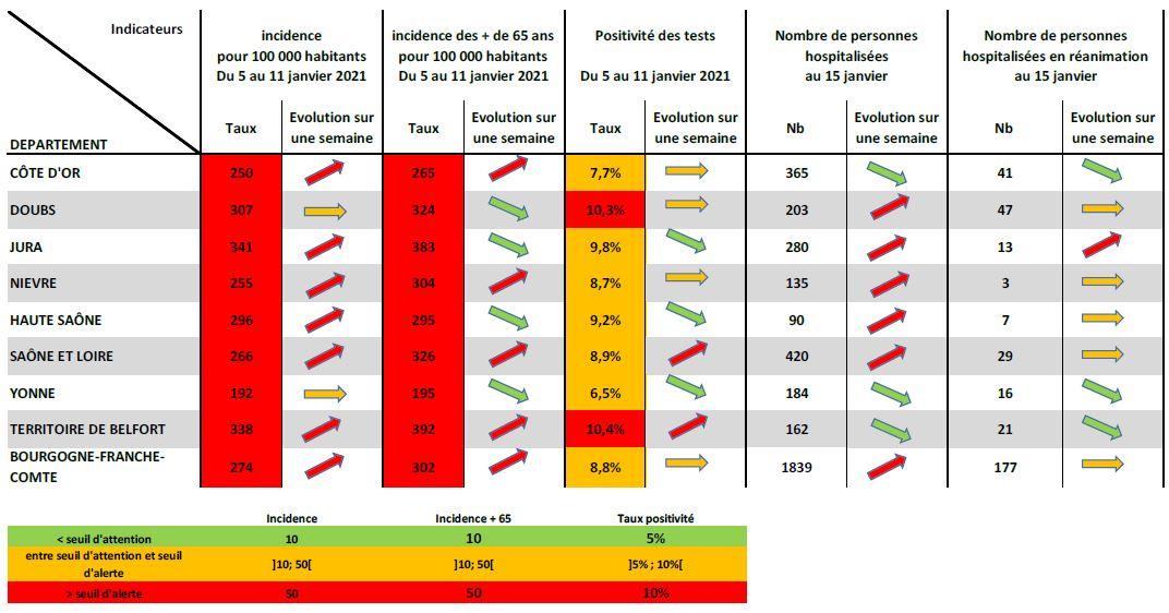 Covid-19: la Bourgogne-Franche-Comté semble avoir évité le risque de flambée après les fêtes