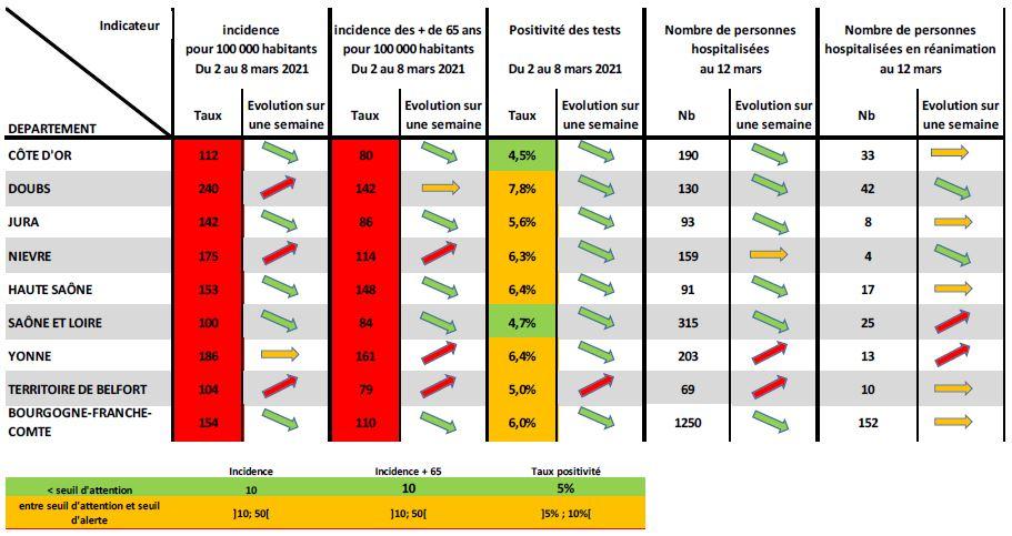 Les indicateurs régionaux du covid au 13 mars 2021.