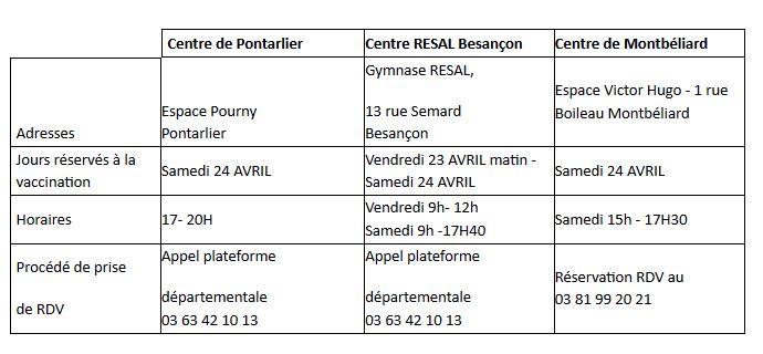 La liste des centres éligibles et des horaires d'ouverture concernant ces créneaux réservés dans le Doubs.