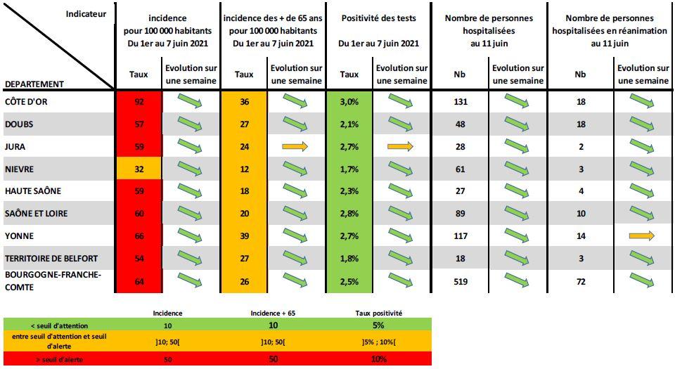 L'évolution des indicateurs de l'épidémie au 11 juin 2021. (document ARS Bourgogne-Franche-Comté)