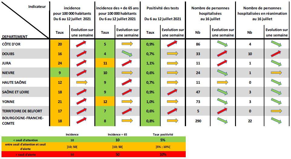 Les indicateurs covid de l'ARS Bourgogne-Franche-Comté de ce vendredi 16 juillet.