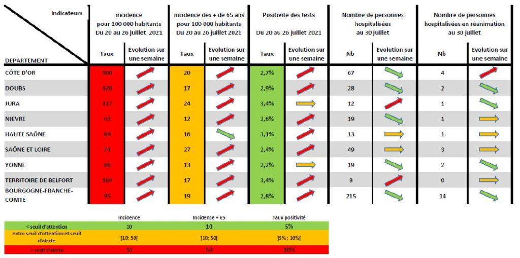 Le tableaux des indicateurs du covid Bourgogne-Franche-Comté ce vendredi 30 juillet 2021